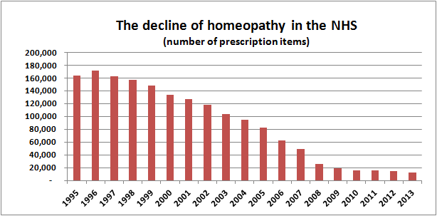The decline of homeopathy in the NHS (number of prescription items)