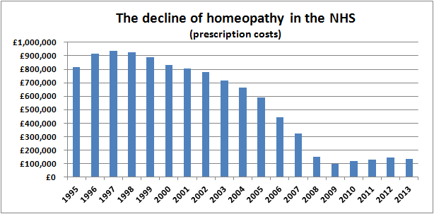 The decline of homeopathy on the NHS (prescription costs)
