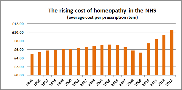 The rising cost of homeopathy in the NHS (average cost per prescription item)